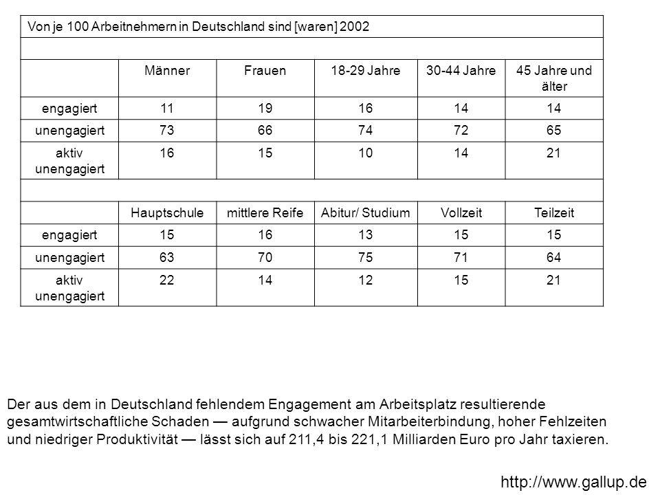 Von je 100 Arbeitnehmern in Deutschland sind [waren] 2002 MännerFrauen18-29 Jahre30-44 Jahre45 Jahre und älter engagiert11191614 unengagiert7366747265