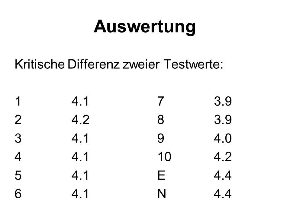 Auswertung Kritische Differenz zweier Testwerte: 14.173.9 24.283.9 34.194.0 44.1104.2 54.1E4.4 64.1N4.4