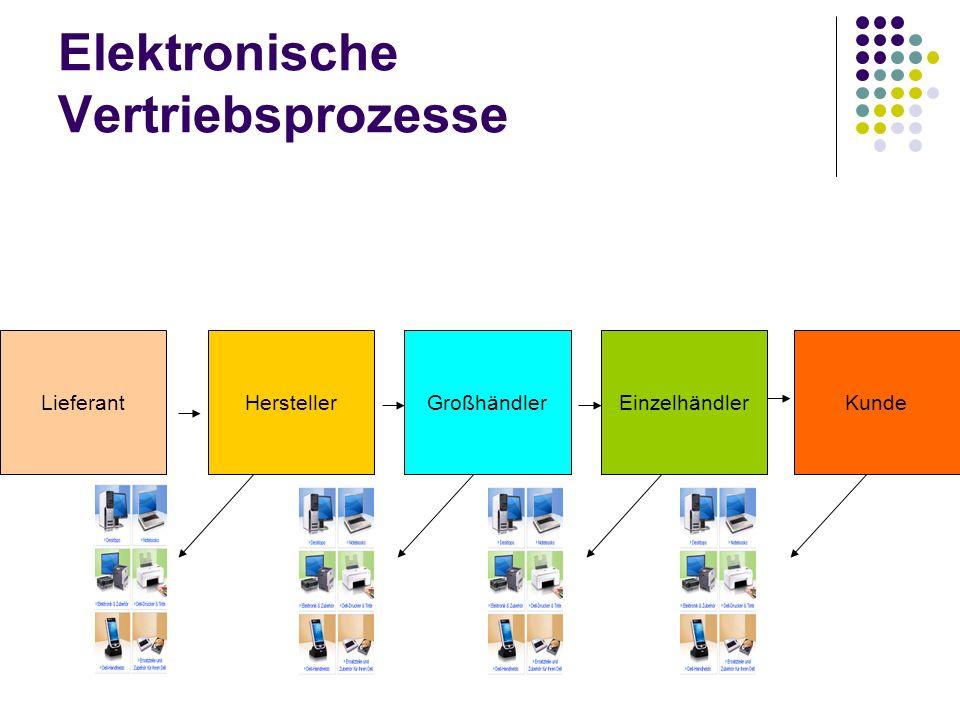 Elektronische Vertriebsprozesse LieferantHerstellerGroßhändlerEinzelhändlerKunde