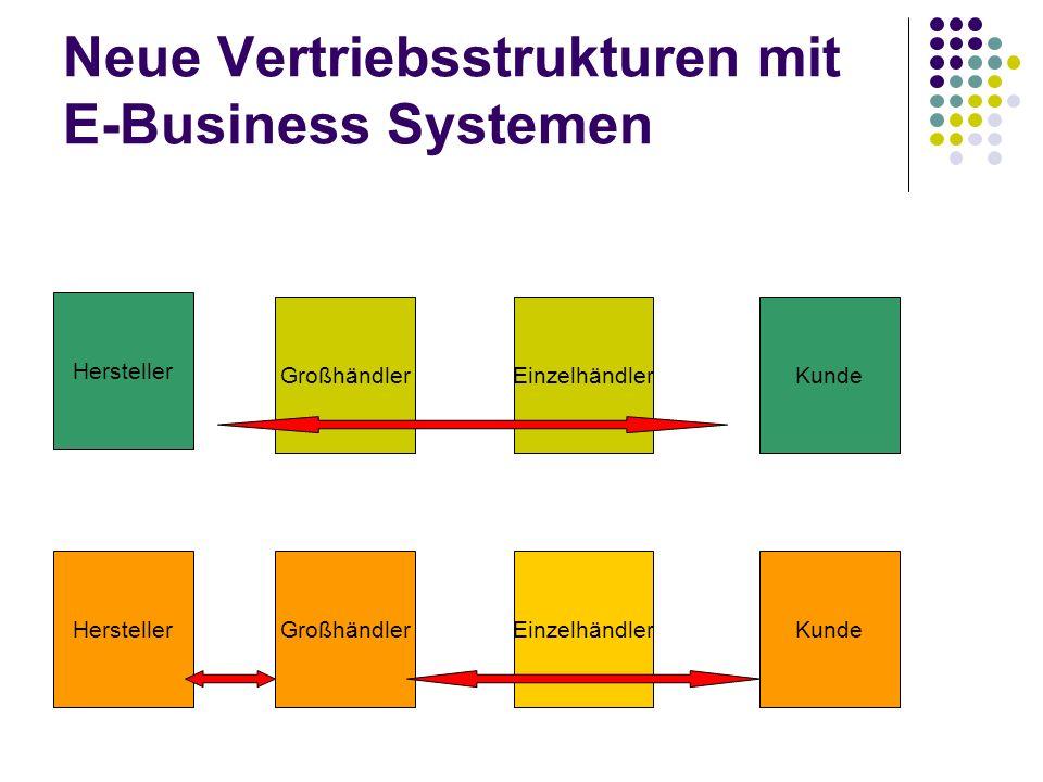 Neue Vertriebsstrukturen mit E-Business Systemen Hersteller GroßhändlerEinzelhändlerKunde HerstellerGroßhändlerEinzelhändlerKunde