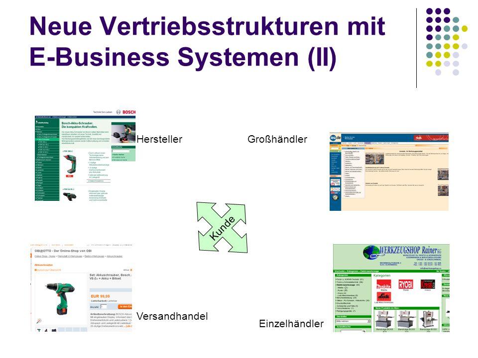 Neue Vertriebsstrukturen mit E-Business Systemen (II) Kunde Hersteller Versandhandel Großhändler Einzelhändler