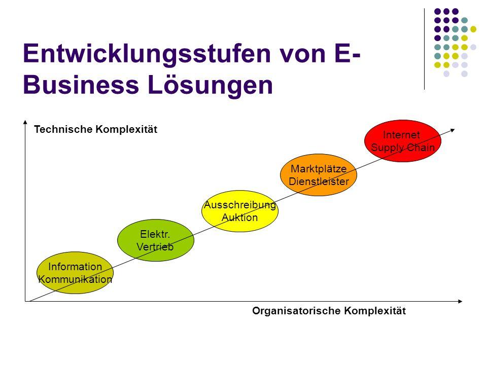 Entwicklungsstufen von E- Business Lösungen Marktplätze Dienstleister Elektr. Vertrieb Ausschreibung Auktion Information Kommunikation Internet Supply