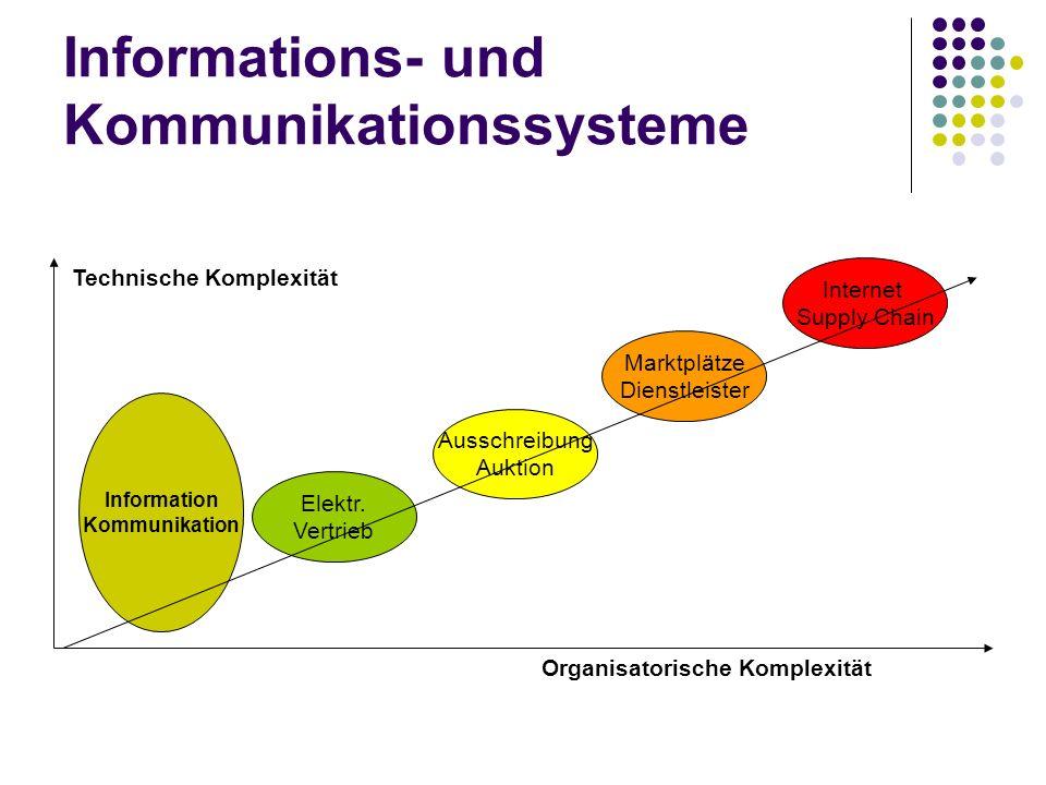 Informations- und Kommunikationssysteme Marktplätze Dienstleister Elektr. Vertrieb Ausschreibung Auktion Information Kommunikation Internet Supply Cha