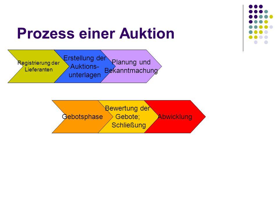 Prozess einer Auktion Registrierung der Lieferanten Erstellung der Auktions- unterlagen Planung und Bekanntmachung Gebotsphase Bewertung der Gebote; S