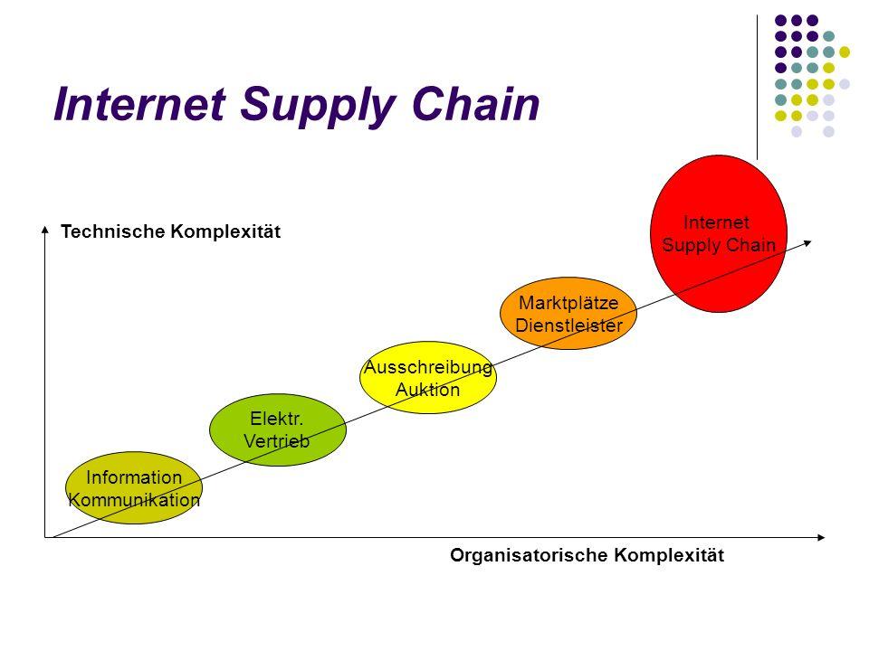 Internet Supply Chain Marktplätze Dienstleister Elektr. Vertrieb Ausschreibung Auktion Information Kommunikation Internet Supply Chain Technische Komp