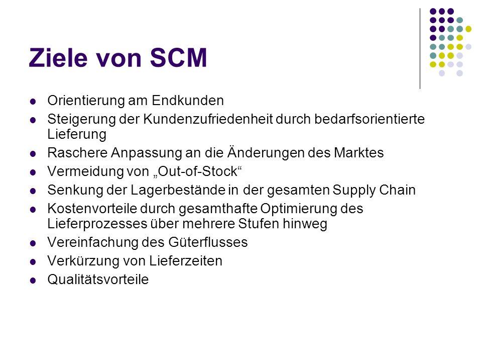 Ziele von SCM Orientierung am Endkunden Steigerung der Kundenzufriedenheit durch bedarfsorientierte Lieferung Raschere Anpassung an die Änderungen des