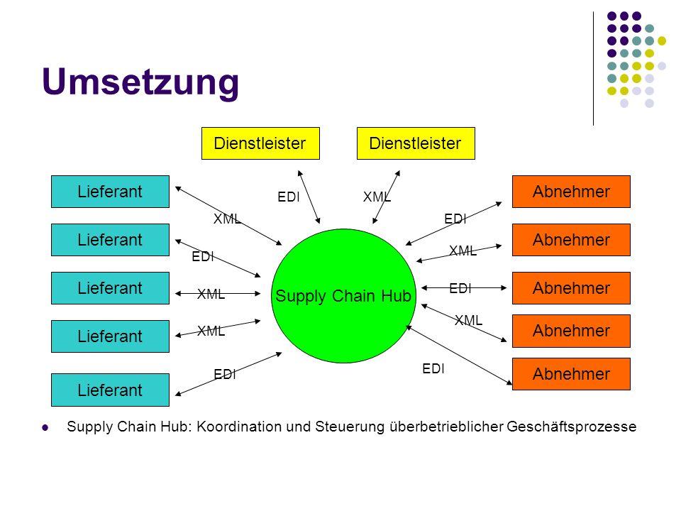 Umsetzung Supply Chain Hub: Koordination und Steuerung überbetrieblicher Geschäftsprozesse Supply Chain Hub Lieferant Dienstleister Abnehmer XML EDI X