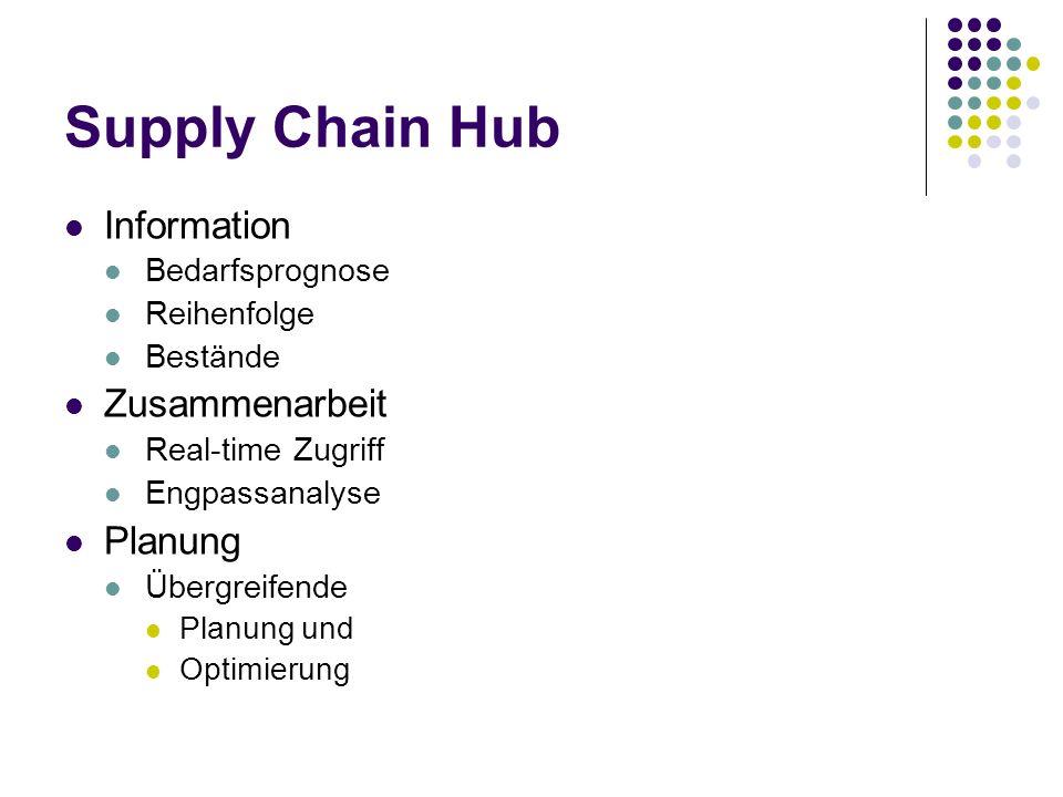 Supply Chain Hub Information Bedarfsprognose Reihenfolge Bestände Zusammenarbeit Real-time Zugriff Engpassanalyse Planung Übergreifende Planung und Op