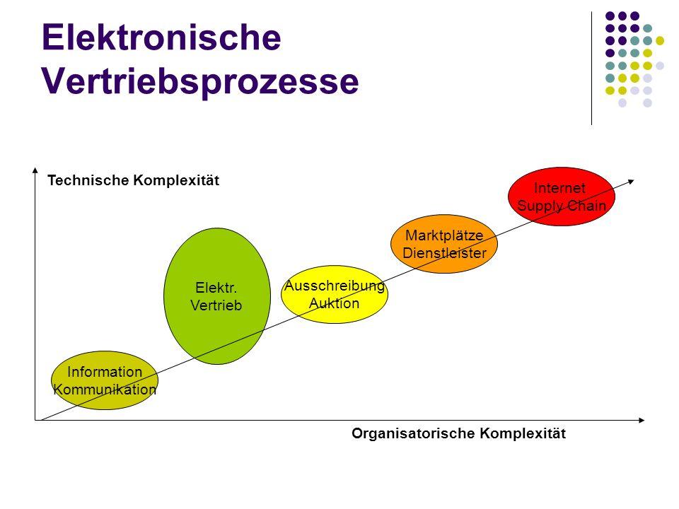 Elektronische Vertriebsprozesse Marktplätze Dienstleister Elektr. Vertrieb Ausschreibung Auktion Information Kommunikation Internet Supply Chain Techn