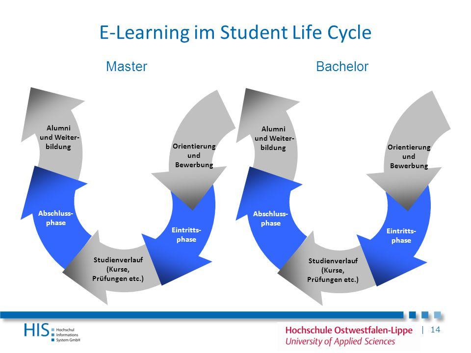 | 14 E-Learning im Student Life Cycle Alumni und Weiter- bildung Abschluss- phase Studienverlauf (Kurse, Prüfungen etc.) Eintritts- phase Orientierung