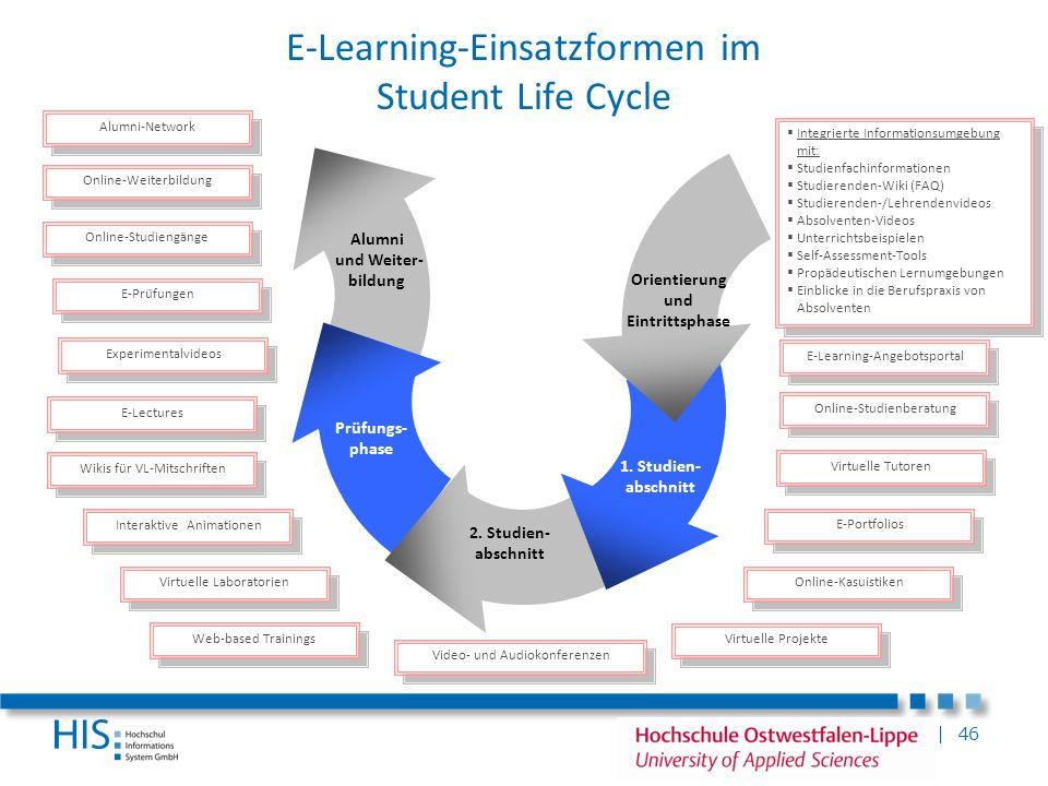 | 46 E-Learning-Einsatzformen im Student Life Cycle Alumni und Weiter- bildung Prüfungs- phase 2. Studien- abschnitt 1. Studien- abschnitt Orientierun