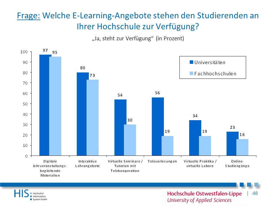 | 48 Frage: Welche E-Learning-Angebote stehen den Studierenden an Ihrer Hochschule zur Verfügung? Ja, steht zur Verfügung (in Prozent)