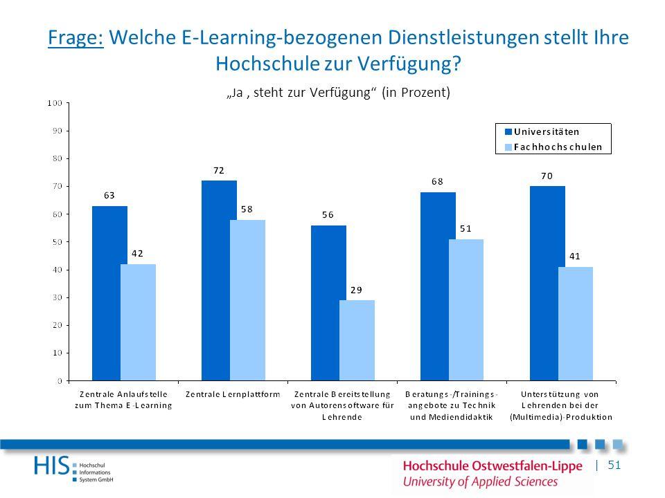 | 51 Frage: Welche E-Learning-bezogenen Dienstleistungen stellt Ihre Hochschule zur Verfügung? J a, steht zur Verfügung (in Prozent)