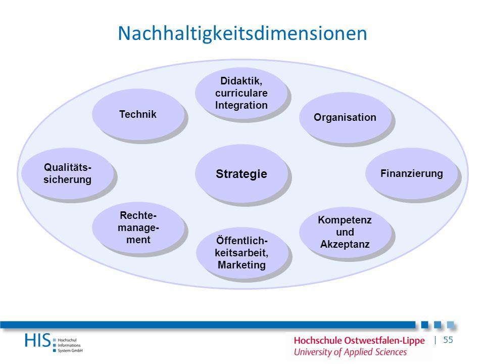 | 55 Nachhaltigkeitsdimensionen Technik Qualitäts- sicherung Didaktik, curriculare Integration Organisation Rechte- manage- ment Öffentlich- keitsarbe