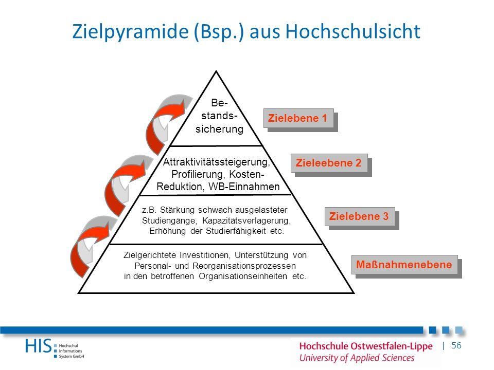 | 56 Zielpyramide (Bsp.) aus Hochschulsicht z.B. Stärkung schwach ausgelasteter Studiengänge, Kapazitätsverlagerung, Erhöhung der Studierfähigkeit etc