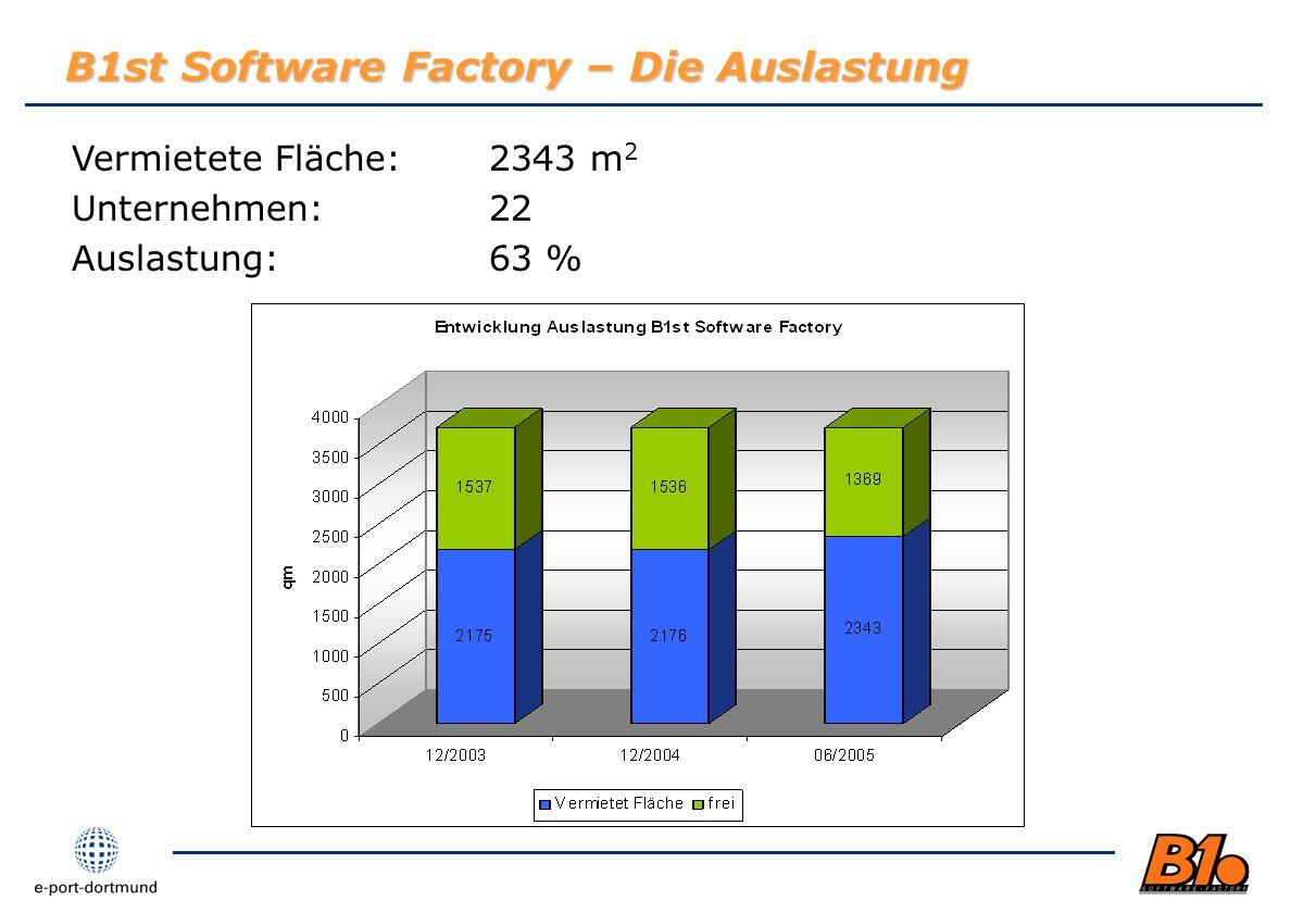 B1st Software Factory – Die Auslastung Vermietete Fläche:2343 m 2 Unternehmen:22 Auslastung:63 %