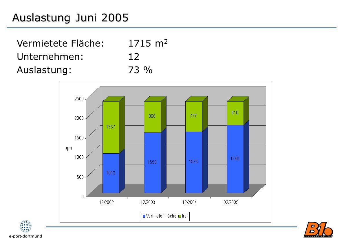 Vermietete Fläche:1715 m 2 Unternehmen:12 Auslastung:73 % Auslastung Juni 2005