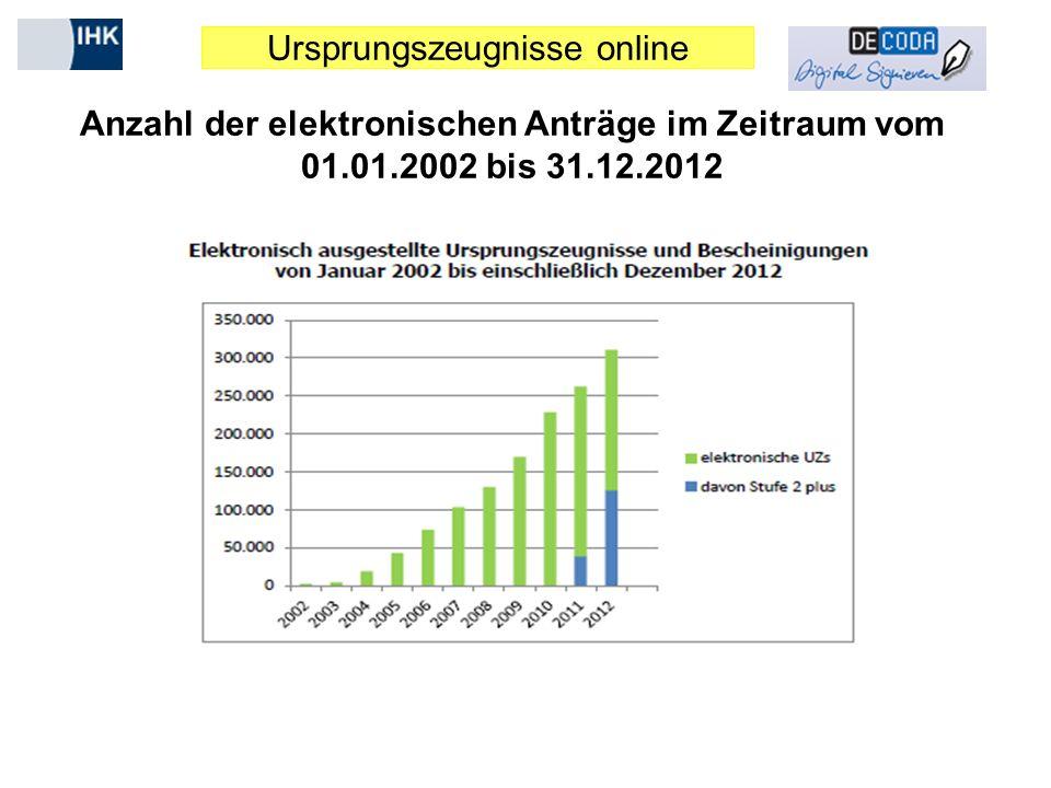 Ursprungszeugnisse online Anzahl der elektronischen Anträge im Zeitraum vom 01.01.2002 bis 31.12.2012