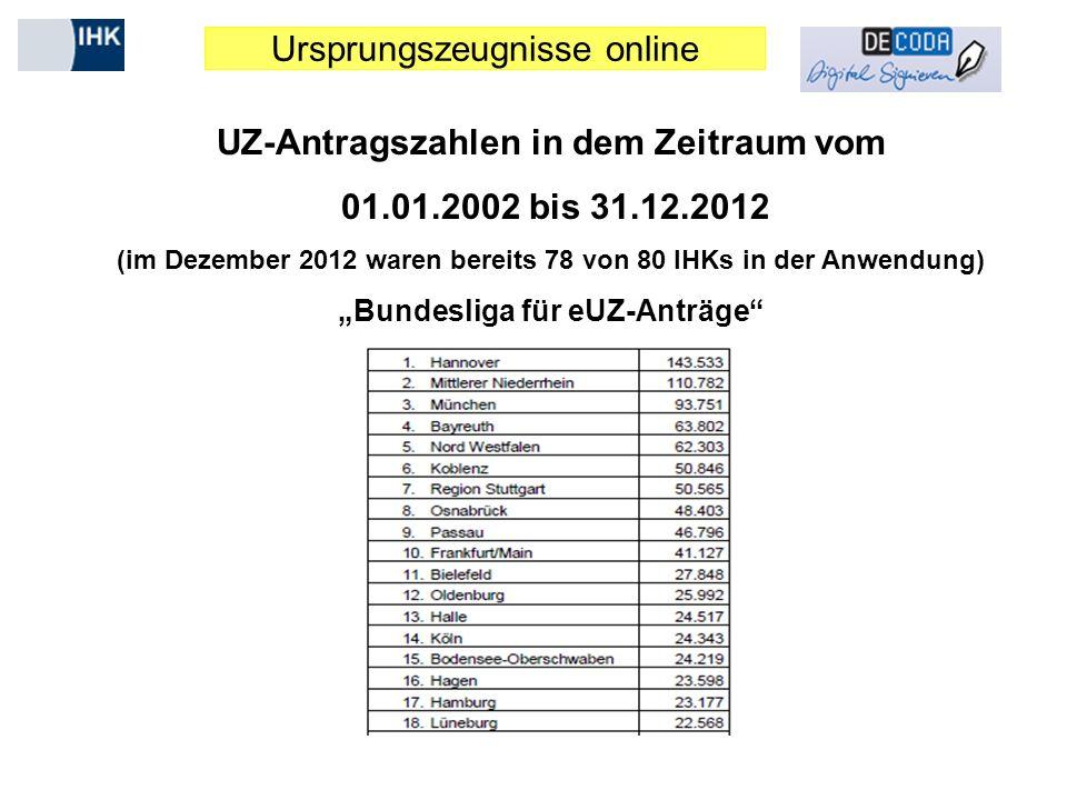 Ursprungszeugnisse online UZ-Antragszahlen in dem Zeitraum vom 01.01.2002 bis 31.12.2012 (im Dezember 2012 waren bereits 78 von 80 IHKs in der Anwendu