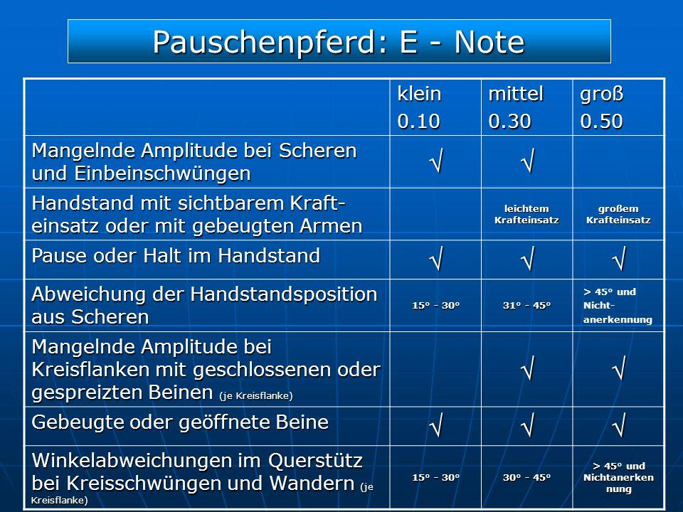 Pauschenpferd: E - Note klein0.10mittel0.30groß0.50 Mangelnde Amplitude bei Scheren und Einbeinschwüngen Handstand mit sichtbarem Kraft- einsatz oder