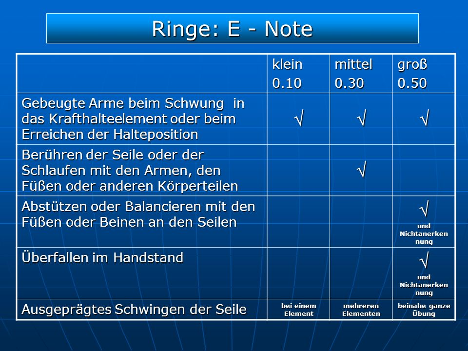 Ringe: E - Note klein0.10mittel0.30groß0.50 Gebeugte Arme beim Schwung in das Krafthalteelement oder beim Erreichen der Halteposition Berühren der Sei