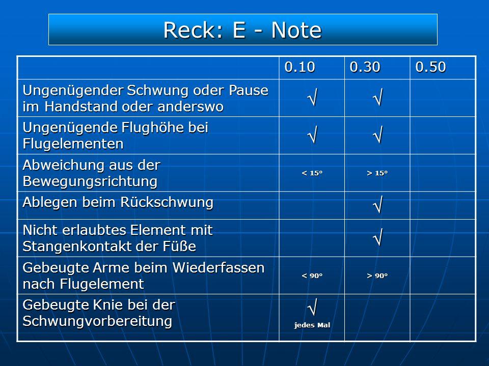 Reck: E - Note 0.100.300.50 Ungenügender Schwung oder Pause im Handstand oder anderswo Ungenügende Flughöhe bei Flugelementen Abweichung aus der Beweg