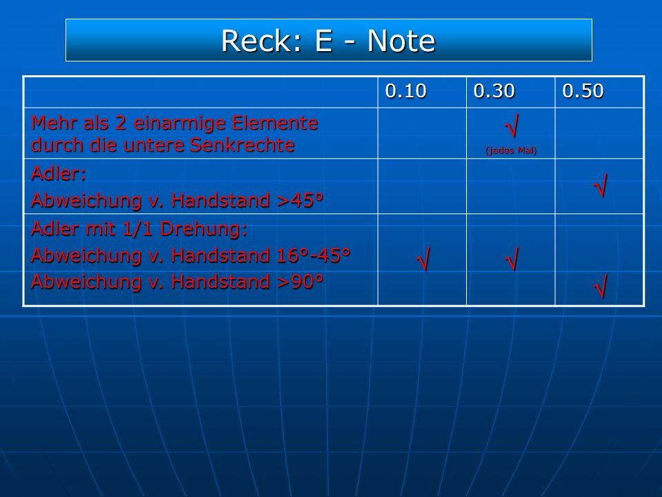 Reck: E - Note 0.100.300.50 Mehr als 2 einarmige Elemente durch die untere Senkrechte (jedes Mal) Adler: Abweichung v. Handstand >45° Adler mit 1/1 Dr