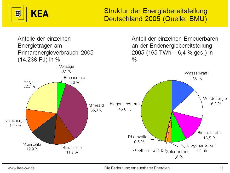 www.kea-bw.deDie Bedeutung erneuerbarer Energien10 Der Potenzial-Begriff Theoretisches, technisches, wirtschaftliches, umsetzbares oder gefühltes Pote