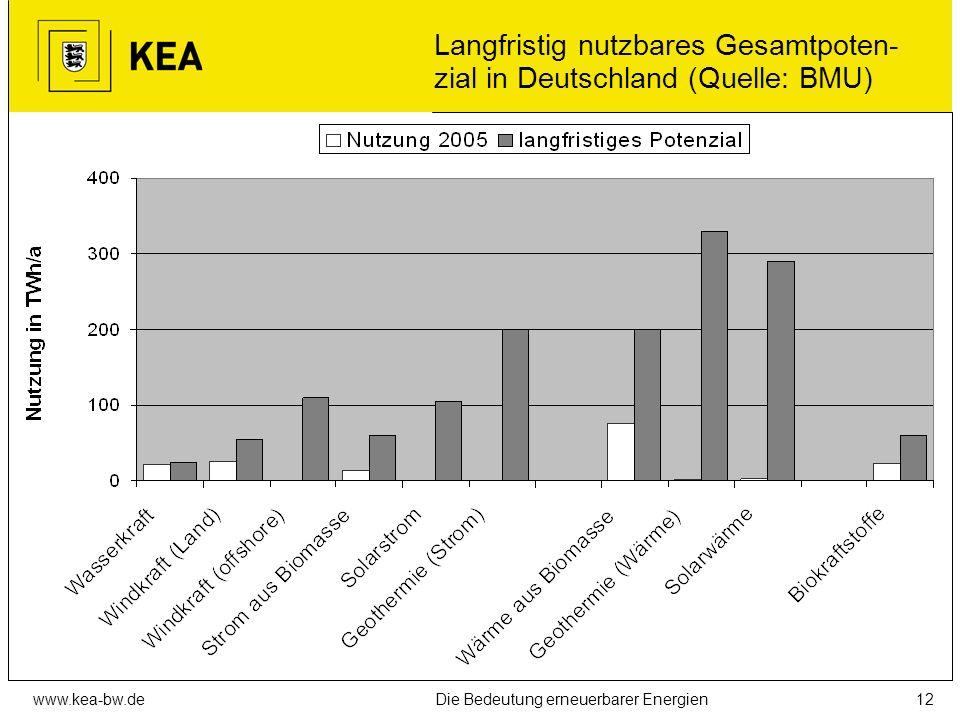 www.kea-bw.deDie Bedeutung erneuerbarer Energien11 Struktur der Energiebereitstellung Deutschland 2005 (Quelle: BMU) Anteile der einzelnen Energieträg