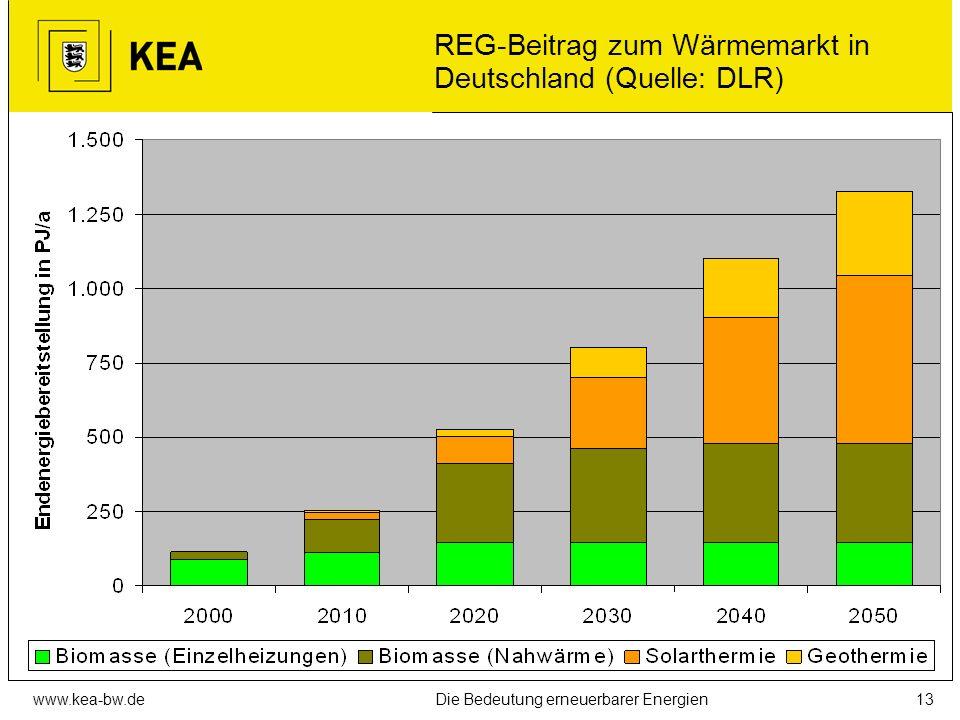 www.kea-bw.deDie Bedeutung erneuerbarer Energien12 Langfristig nutzbares Gesamtpoten- zial in Deutschland (Quelle: BMU)