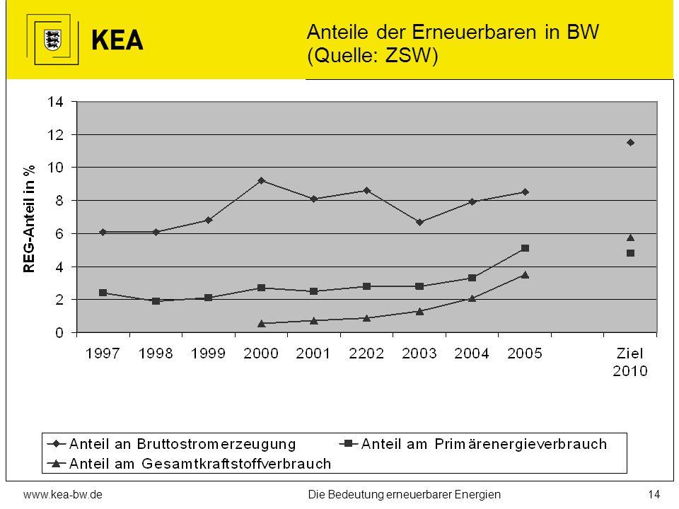www.kea-bw.deDie Bedeutung erneuerbarer Energien13 REG-Beitrag zum Wärmemarkt in Deutschland (Quelle: DLR)