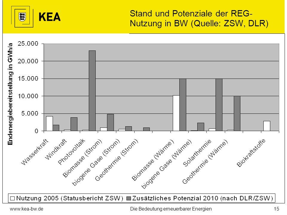 www.kea-bw.deDie Bedeutung erneuerbarer Energien14 Anteile der Erneuerbaren in BW (Quelle: ZSW)