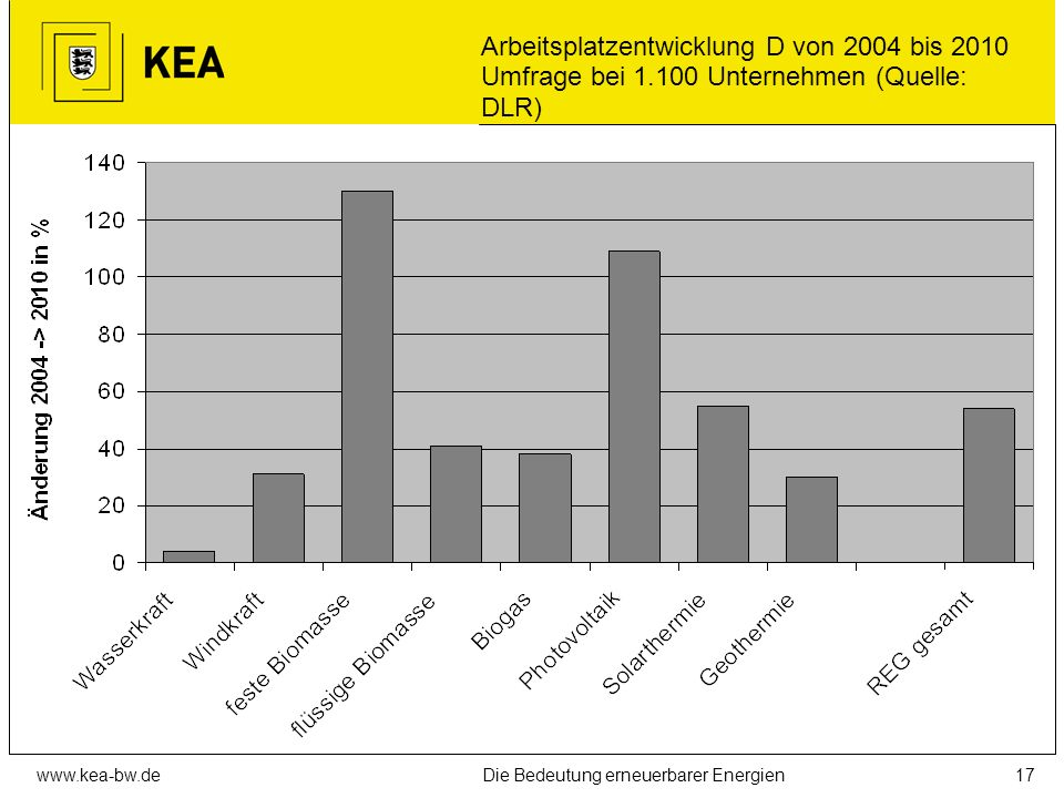 www.kea-bw.deDie Bedeutung erneuerbarer Energien16 Wirtschaftliche Bedeutung der regenerativen Energieträger Umsatz aus der Errichtung von REG-Anlagen