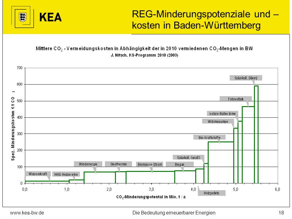 www.kea-bw.deDie Bedeutung erneuerbarer Energien17 Arbeitsplatzentwicklung D von 2004 bis 2010 Umfrage bei 1.100 Unternehmen (Quelle: DLR)