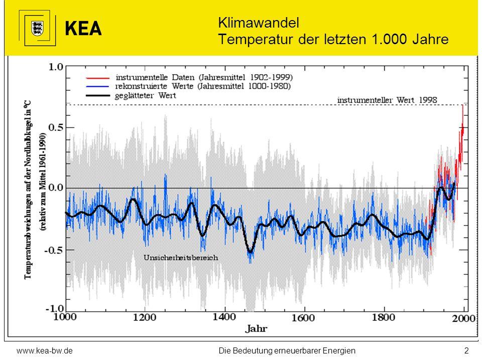 www.kea-bw.deDie Bedeutung erneuerbarer Energien1 KEA die Landesenergieagentur seit 1994 Aufgabe: Mitwirkung an der Klimaschutzpolitik des Landes Bade