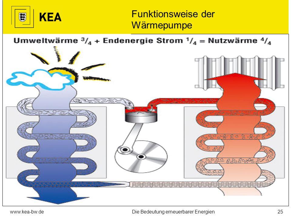 www.kea-bw.deDie Bedeutung erneuerbarer Energien24 Tiefe Geothermie: Probleme Projektfinanzierung und -management Technisches Bohrrisiko Fündigkeit (T