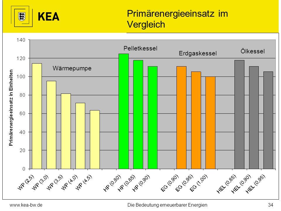 www.kea-bw.deDie Bedeutung erneuerbarer Energien33 Erdwärme (Geothermie) oder Umweltwärme (Solarenergie)? Welche Wärmequelle wird von Erdwärmesonden g