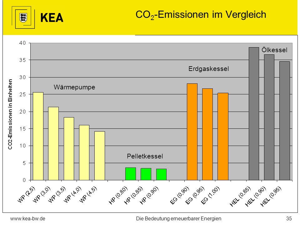 www.kea-bw.deDie Bedeutung erneuerbarer Energien34 Primärenergieeinsatz im Vergleich Wärmepumpe Pelletkessel Erdgaskessel Ölkessel