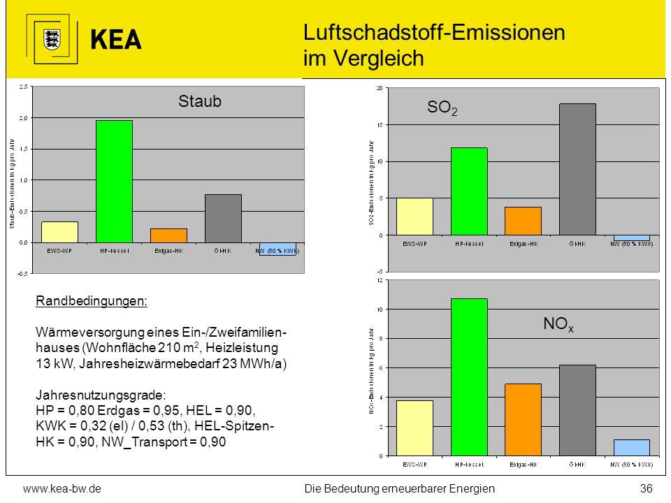 www.kea-bw.deDie Bedeutung erneuerbarer Energien35 CO 2 -Emissionen im Vergleich Wärmepumpe Pelletkessel Erdgaskessel Ölkessel