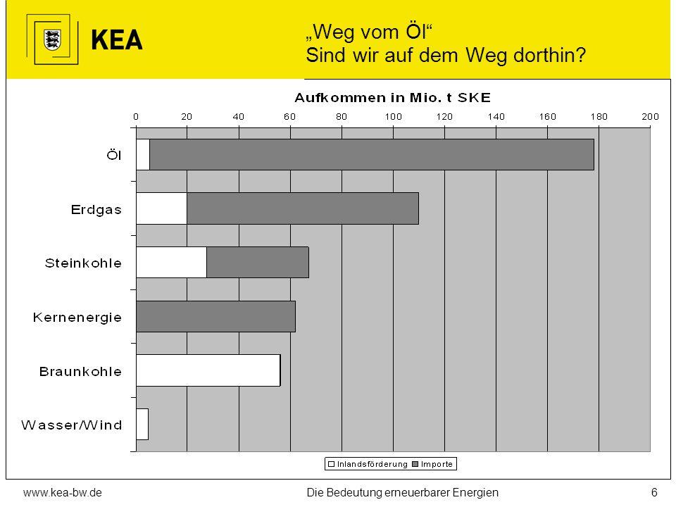 www.kea-bw.deDie Bedeutung erneuerbarer Energien5 Klimaschutz Wunsch und Wirklichkeit Quelle: Stuttgarter Zeitung 20.11.2006