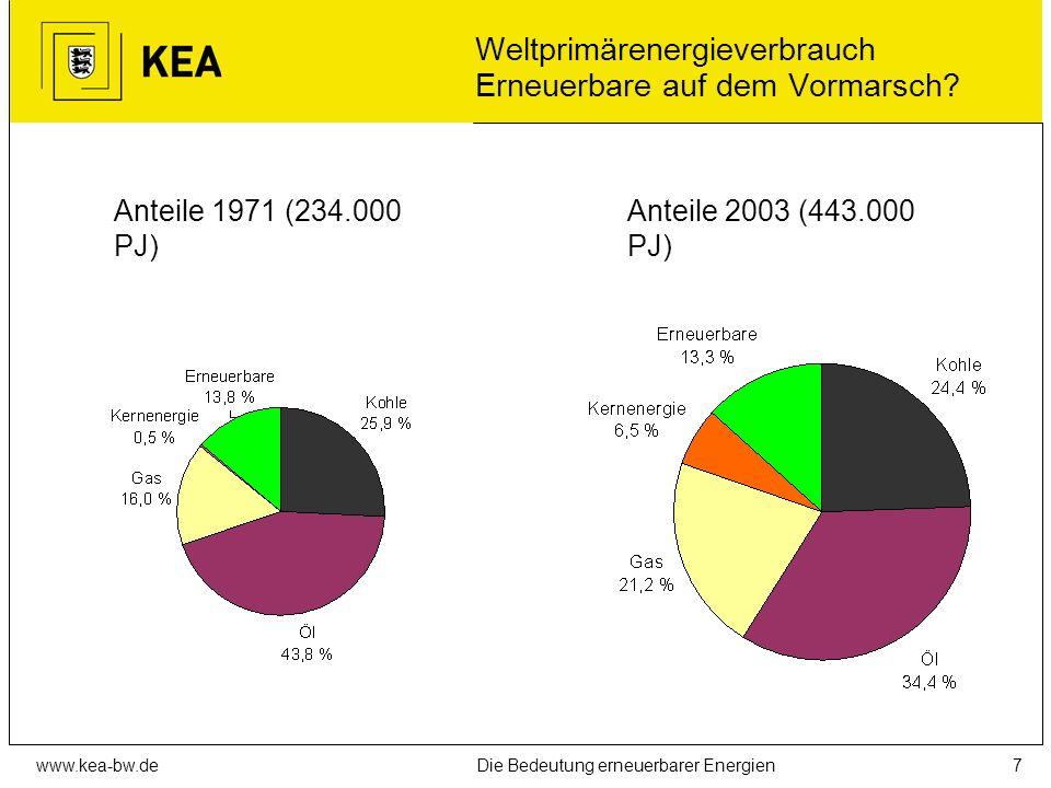www.kea-bw.deDie Bedeutung erneuerbarer Energien6 Weg vom Öl Sind wir auf dem Weg dorthin?