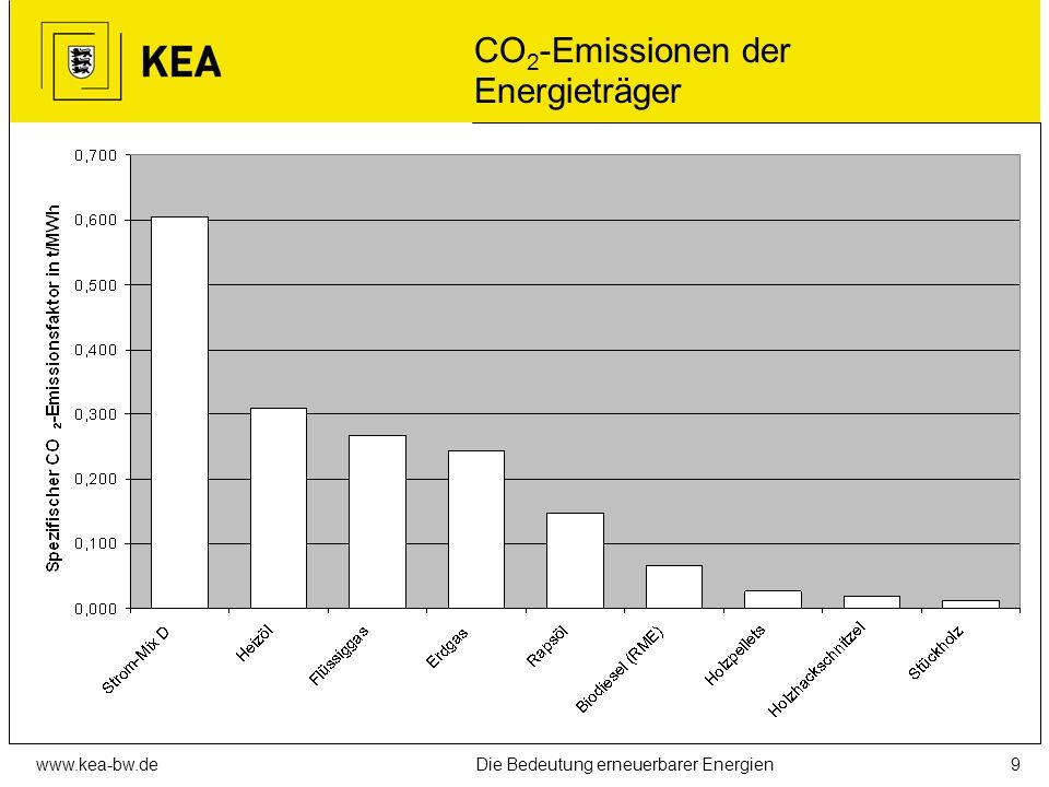 www.kea-bw.deDie Bedeutung erneuerbarer Energien8 Möglichkeiten zur CO 2 -Minderung auf fünf Ebenen 1. Vermeiden unnötigen Energieverbrauchs (Komfort,