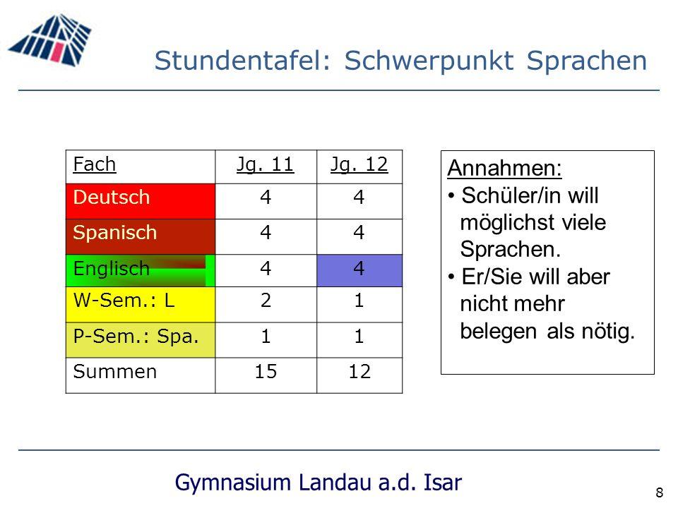 Gymnasium Landau a.d.Isar 8 Stundentafel: Schwerpunkt Sprachen FachJg.