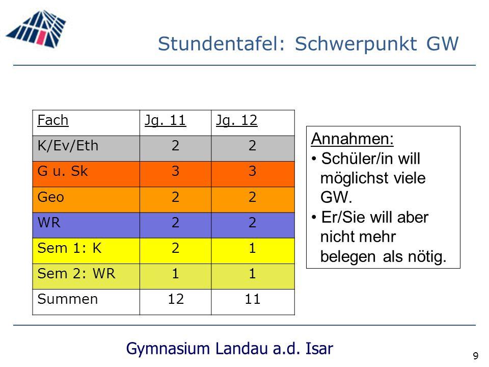 Gymnasium Landau a.d.Isar 9 Stundentafel: Schwerpunkt GW FachJg.