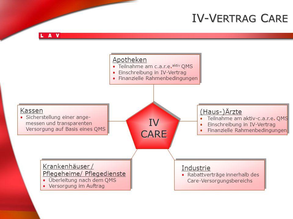 IV-V ERTRAG C ARE IVCARE Apotheken Teilnahme am c.a.r.e. aktiv QMS Einschreibung in IV-Vertrag Finanzielle Rahmenbedingungen (Haus-)Ärzte Teilnahme am