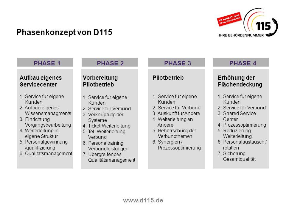 www.d115.de PHASE 1 Aufbau eigenes Servicecenter 1. Service für eigene Kunden 2. Aufbau eigenes Wissensmanagments 3. Einrichtung Vorgangsbearbeitung 4