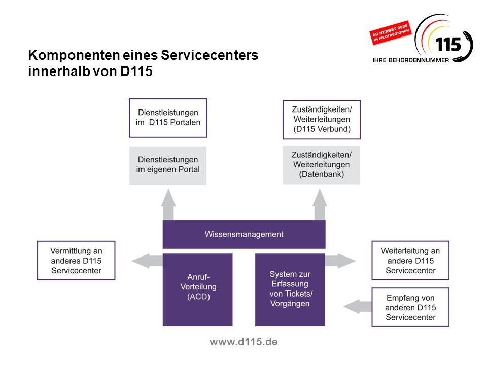 www.d115.de Komponenten eines Servicecenters innerhalb von D115