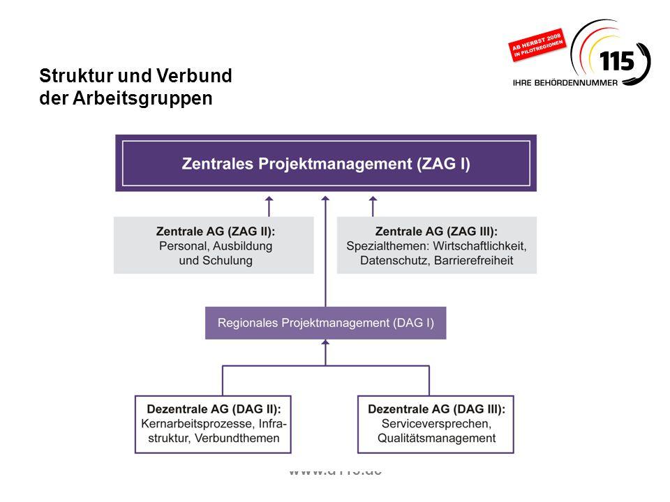 www.d115.de Struktur und Verbund der Arbeitsgruppen