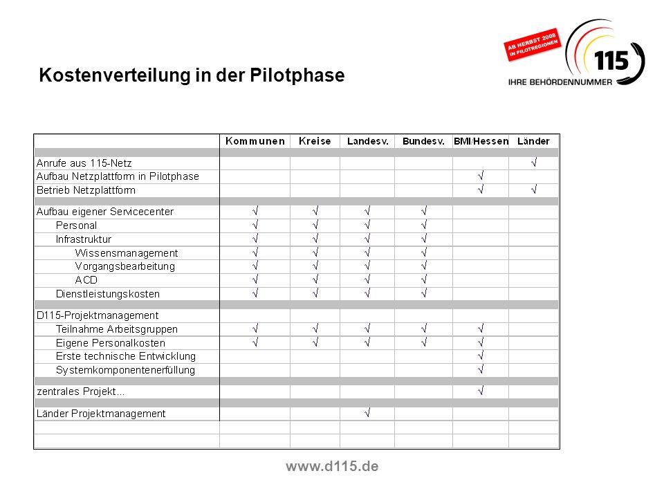www.d115.de Kostenverteilung in der Pilotphase