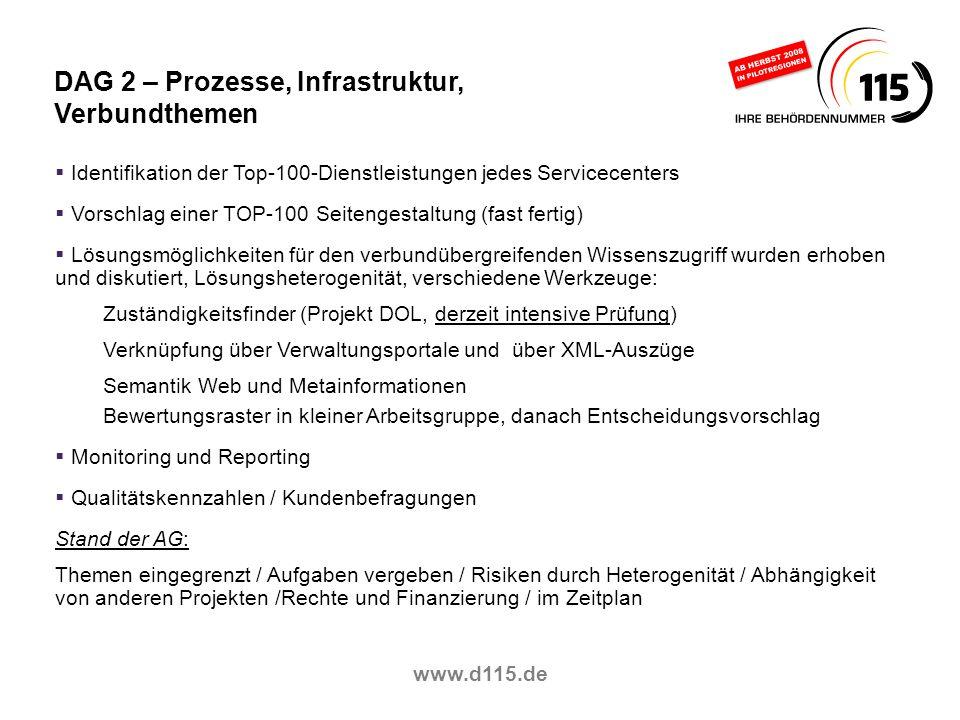 www.d115.de DAG 2 – Prozesse, Infrastruktur, Verbundthemen Identifikation der Top-100-Dienstleistungen jedes Servicecenters Vorschlag einer TOP-100 Se